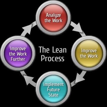 The Lean Process